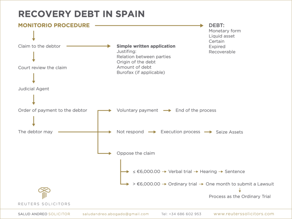 Recovery debt in Spain